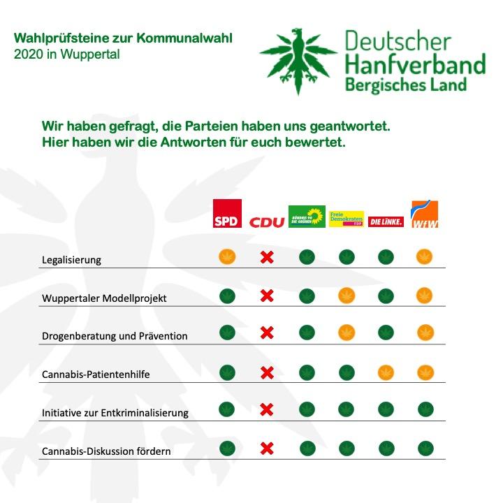Analyse Wahlprüfsteine Wuppertal