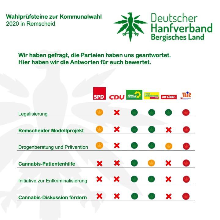 Analyse_Wahlpruefsteine_Remscheid